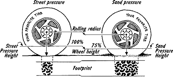 Simple There Are A Number Of Advantages Gained By Reducing Your Tyre Pressure