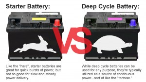 Deep Cycle vs Starter Batteries